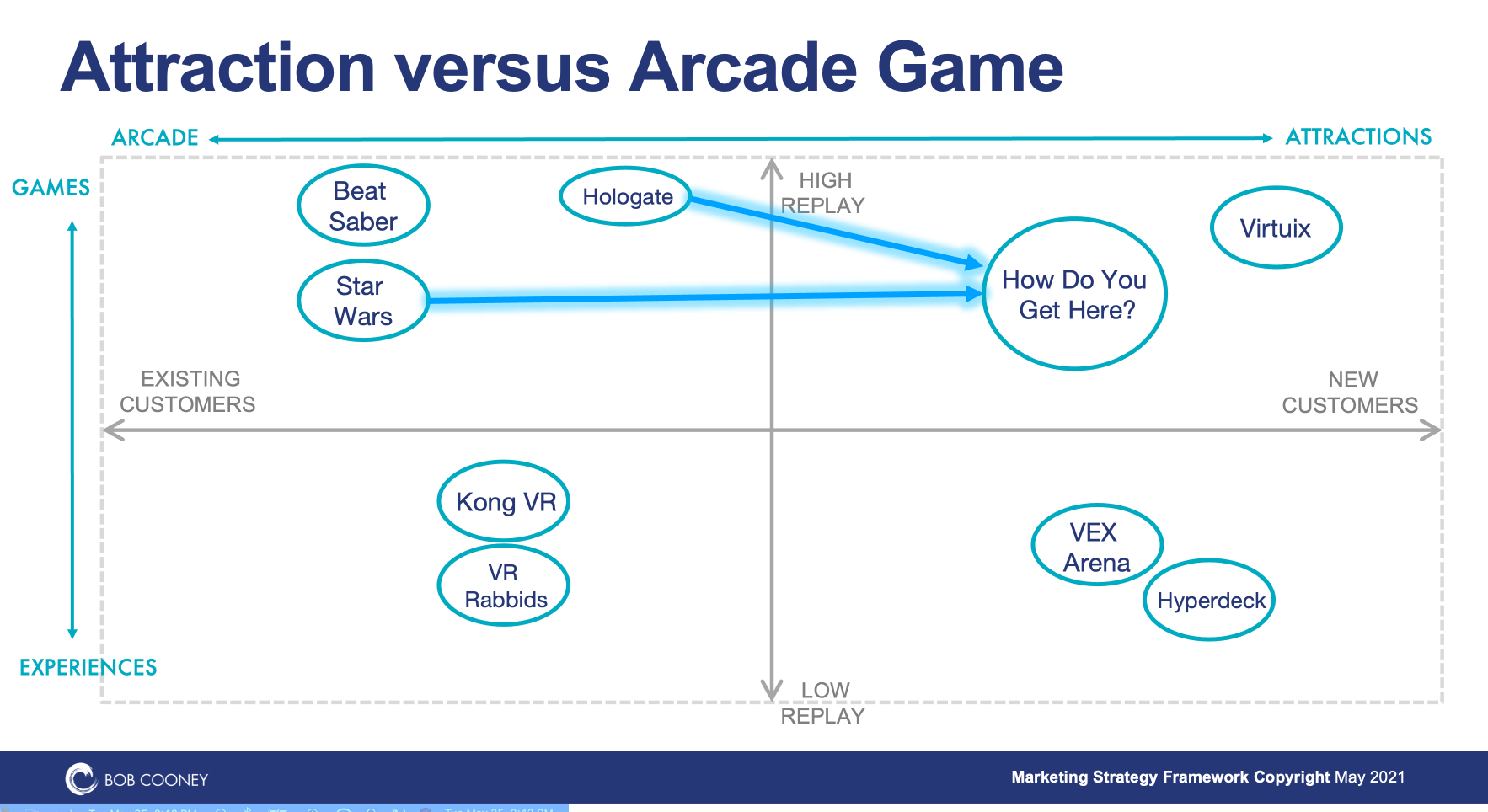 How to Make More Money from VR Arcade Games
